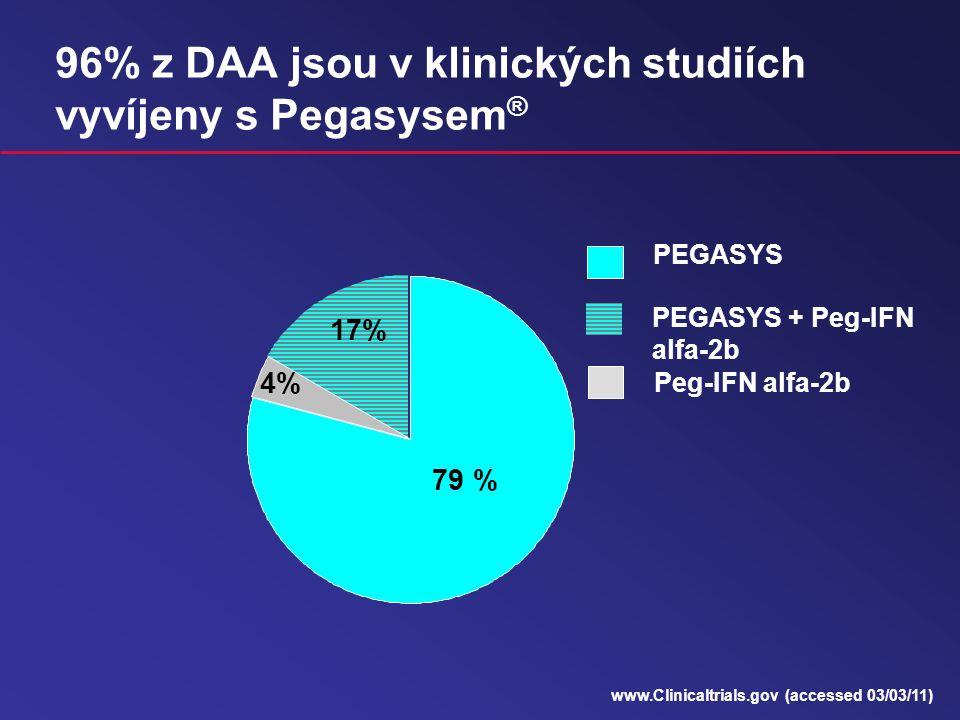 96% z DAA jsou v klinických studiích vyvíjeny s Pegasysem®