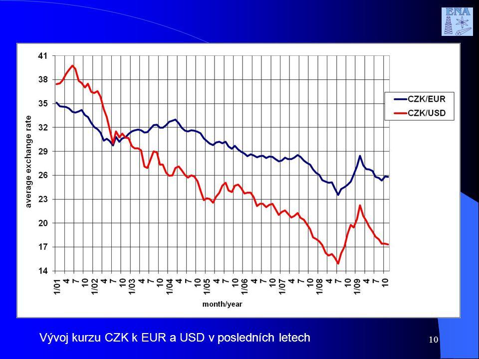 Vývoj kurzu CZK k EUR a USD v posledních letech