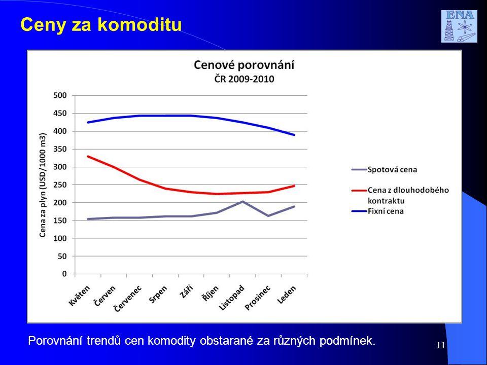 Ceny za komoditu Porovnání trendů cen komodity obstarané za různých podmínek. 11