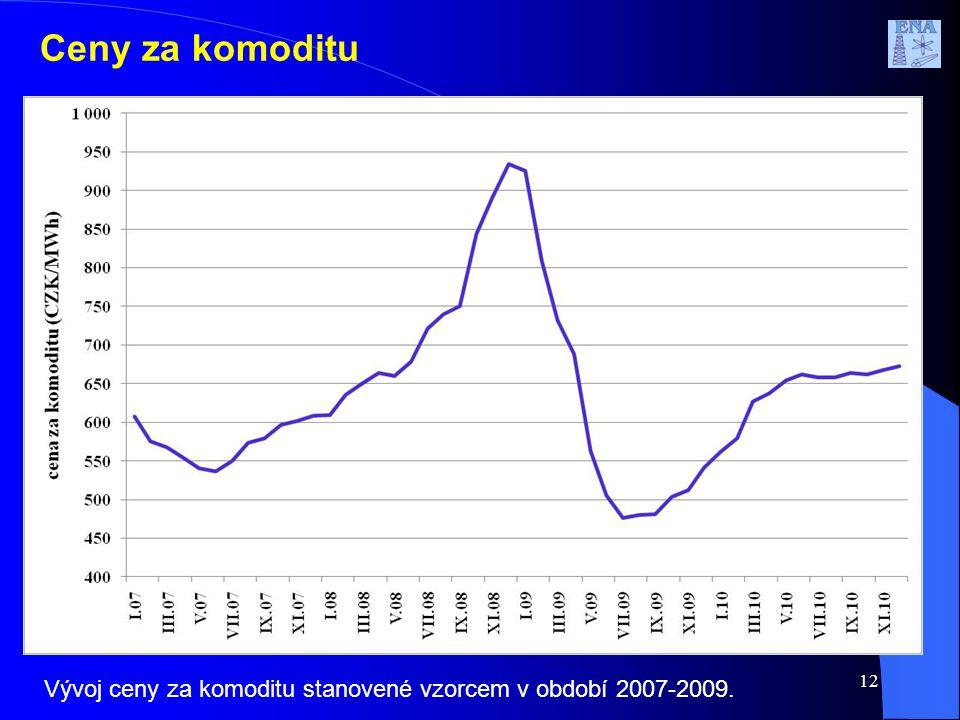 Ceny za komoditu 12 Vývoj ceny za komoditu stanovené vzorcem v období 2007-2009.