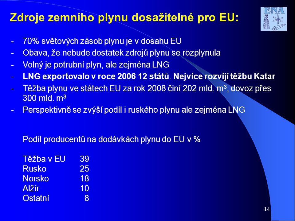 Zdroje zemního plynu dosažitelné pro EU: