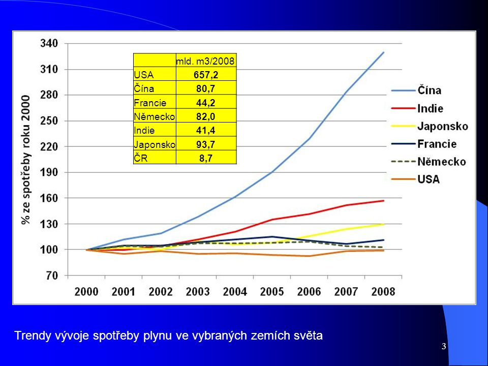 Trendy vývoje spotřeby plynu ve vybraných zemích světa