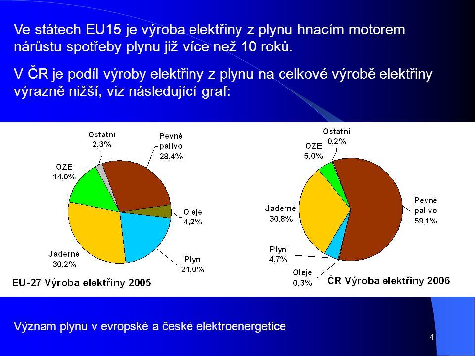 Ve státech EU15 je výroba elektřiny z plynu hnacím motorem nárůstu spotřeby plynu již více než 10 roků.