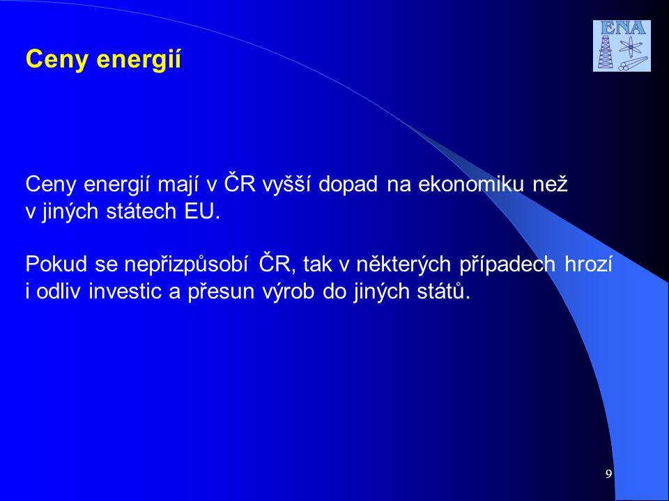 Ceny energií Ceny energií mají v ČR vyšší dopad na ekonomiku než v jiných státech EU.