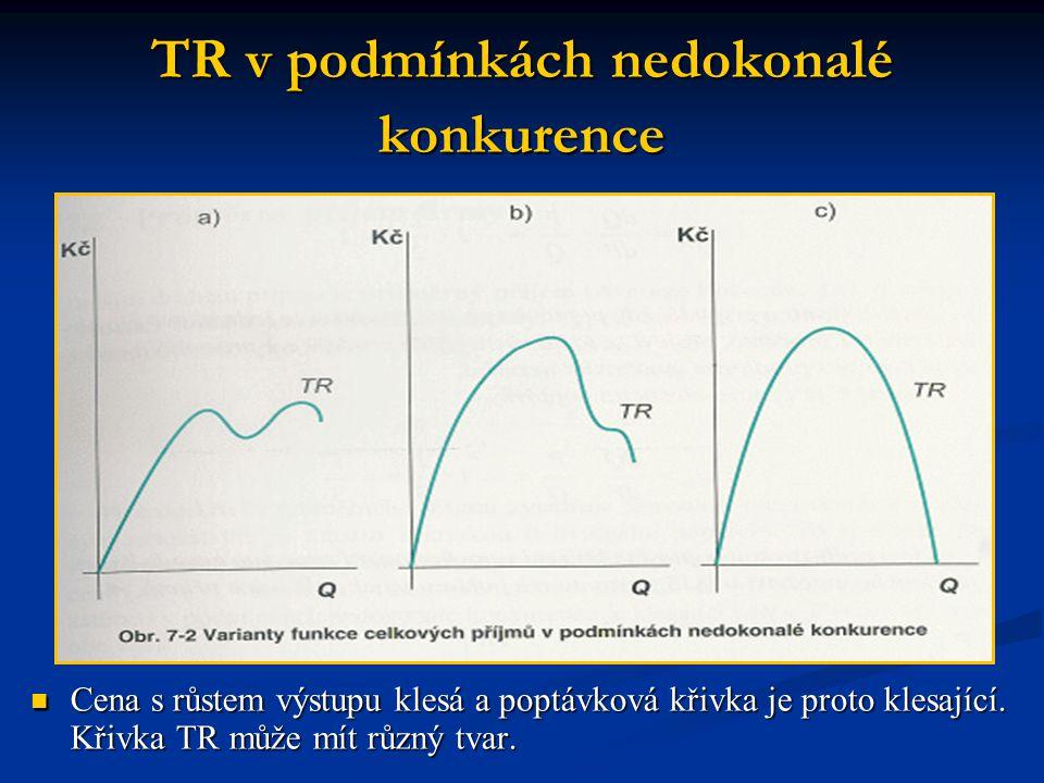 TR v podmínkách nedokonalé konkurence