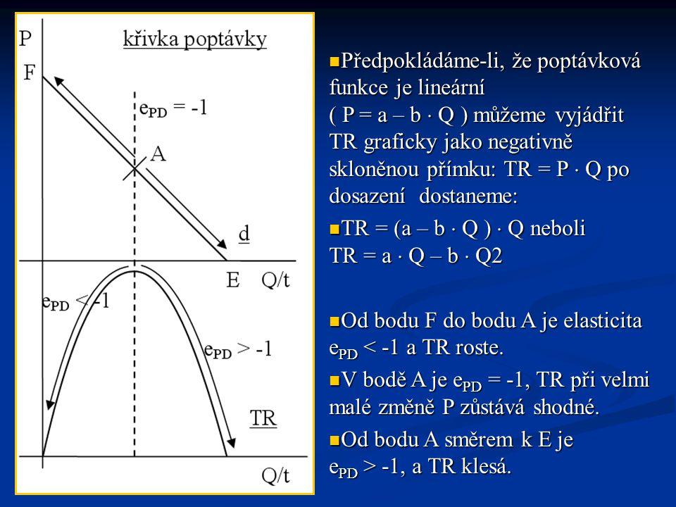 Předpokládáme-li, že poptávková funkce je lineární ( P = a – b  Q ) můžeme vyjádřit TR graficky jako negativně skloněnou přímku: TR = P  Q po dosazení dostaneme: