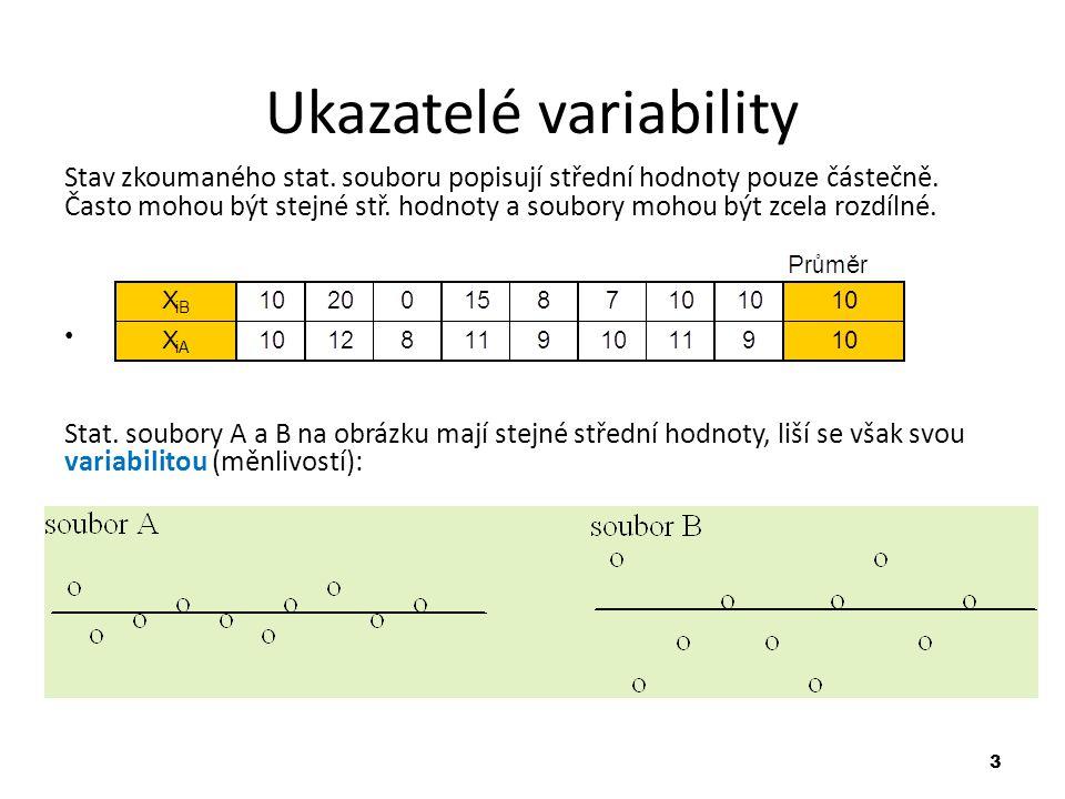 Ukazatelé variability
