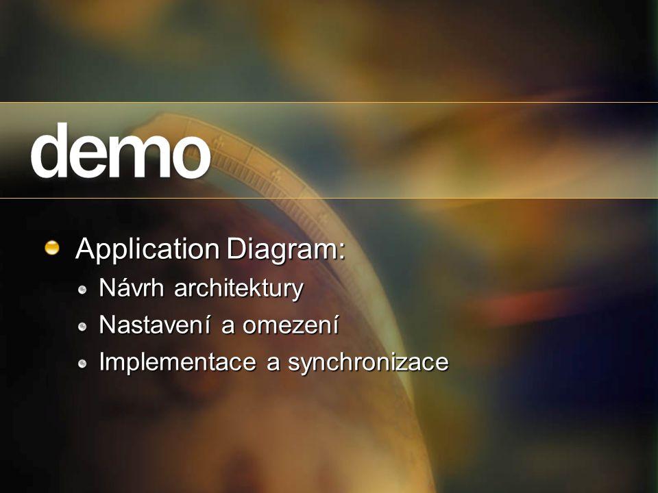 Application Diagram: Návrh architektury Nastavení a omezení