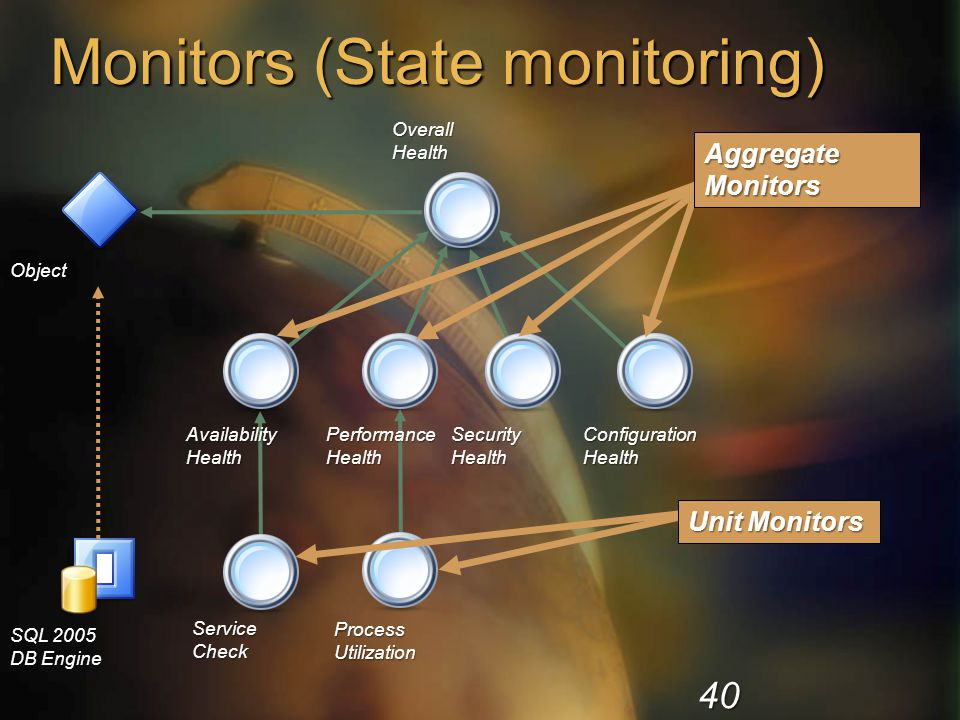 Monitors (State monitoring)
