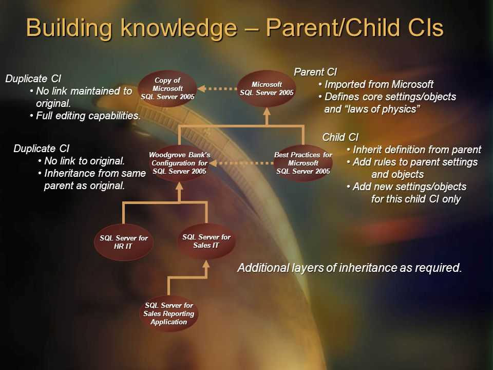Building knowledge – Parent/Child CIs