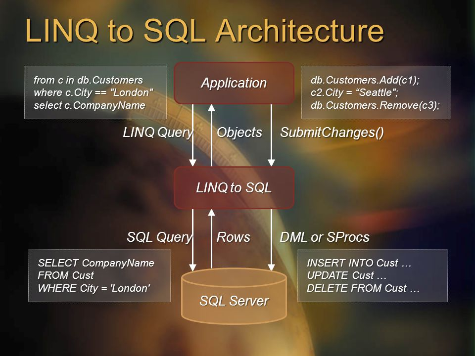 LINQ to SQL Architecture