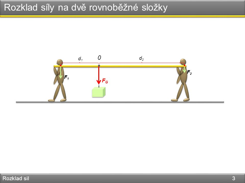 Rozklad síly na dvě rovnoběžné složky