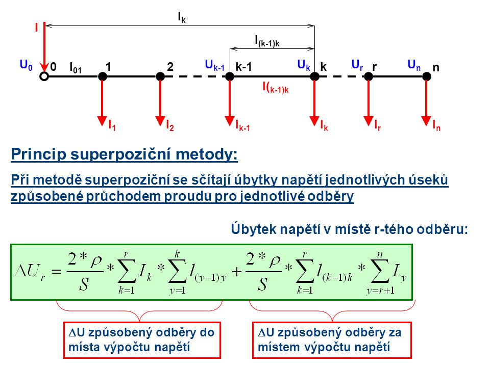 Princip superpoziční metody: