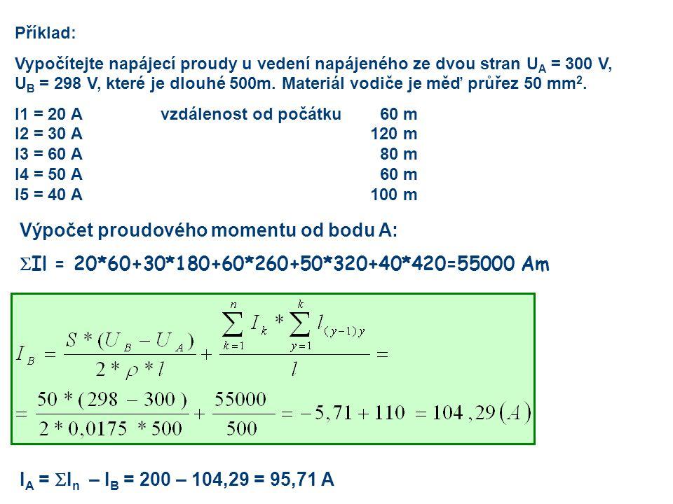 Výpočet proudového momentu od bodu A: