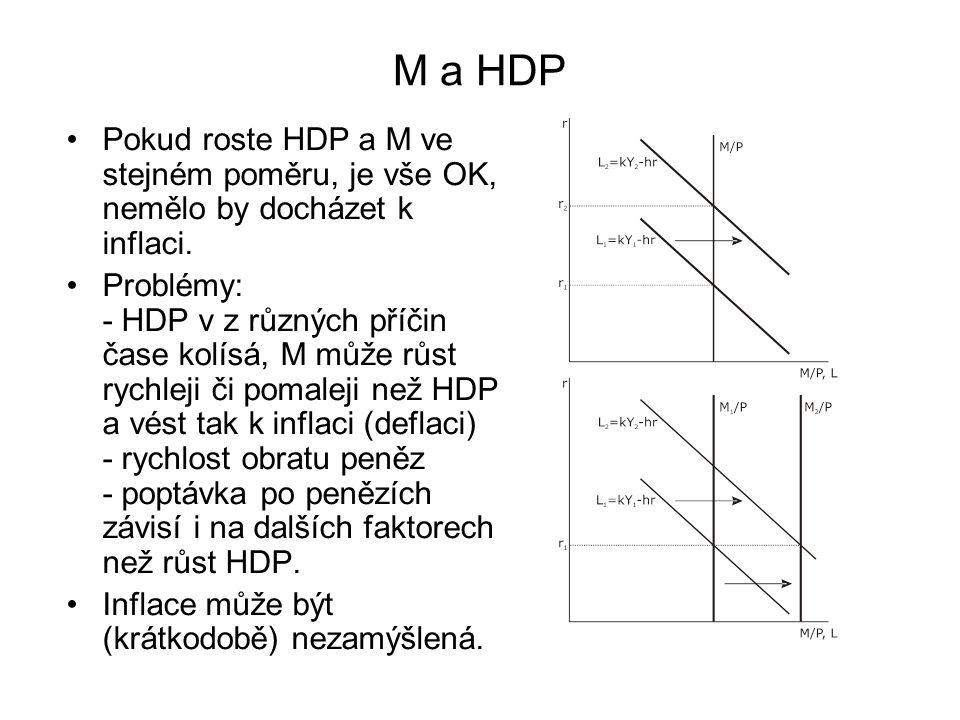 M a HDP Pokud roste HDP a M ve stejném poměru, je vše OK, nemělo by docházet k inflaci.