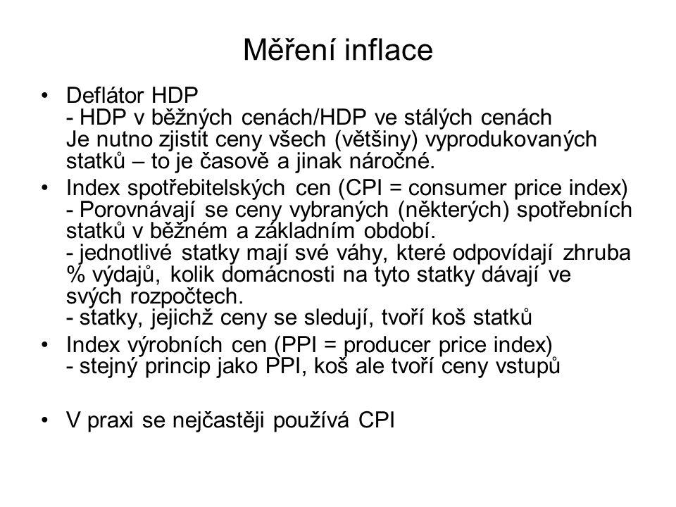 Měření inflace