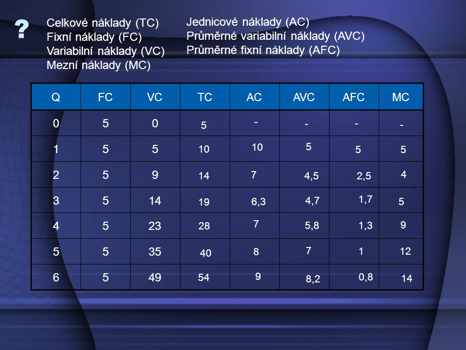 Celkové náklady (TC) Fixní náklady (FC) Variabilní náklady (VC)