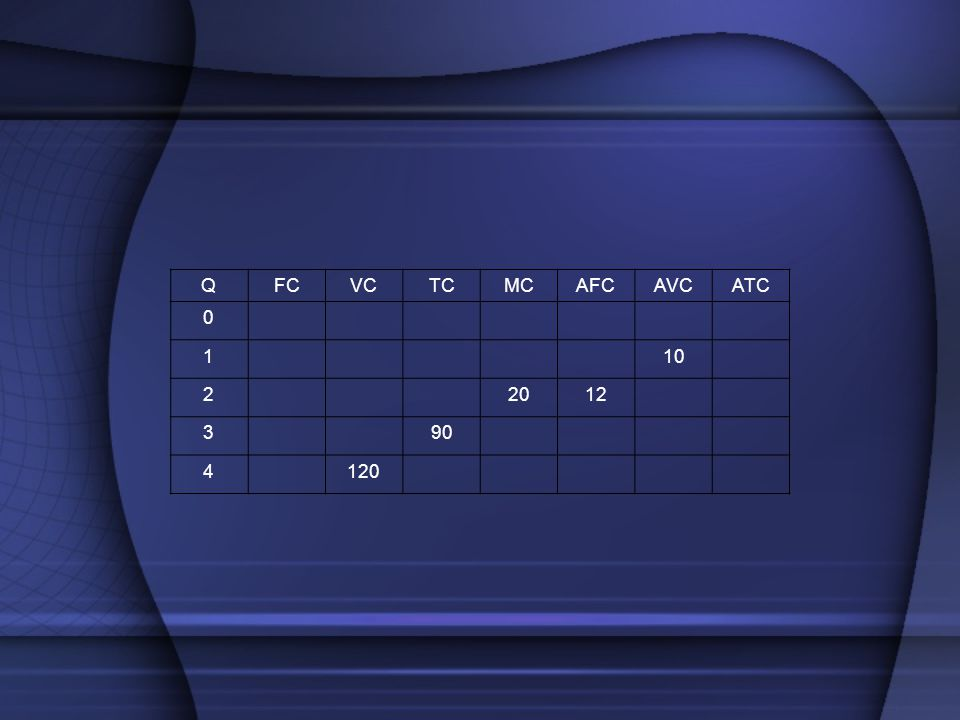 Q FC VC TC MC AFC AVC ATC 1 10 2 20 12 3 90 4 120