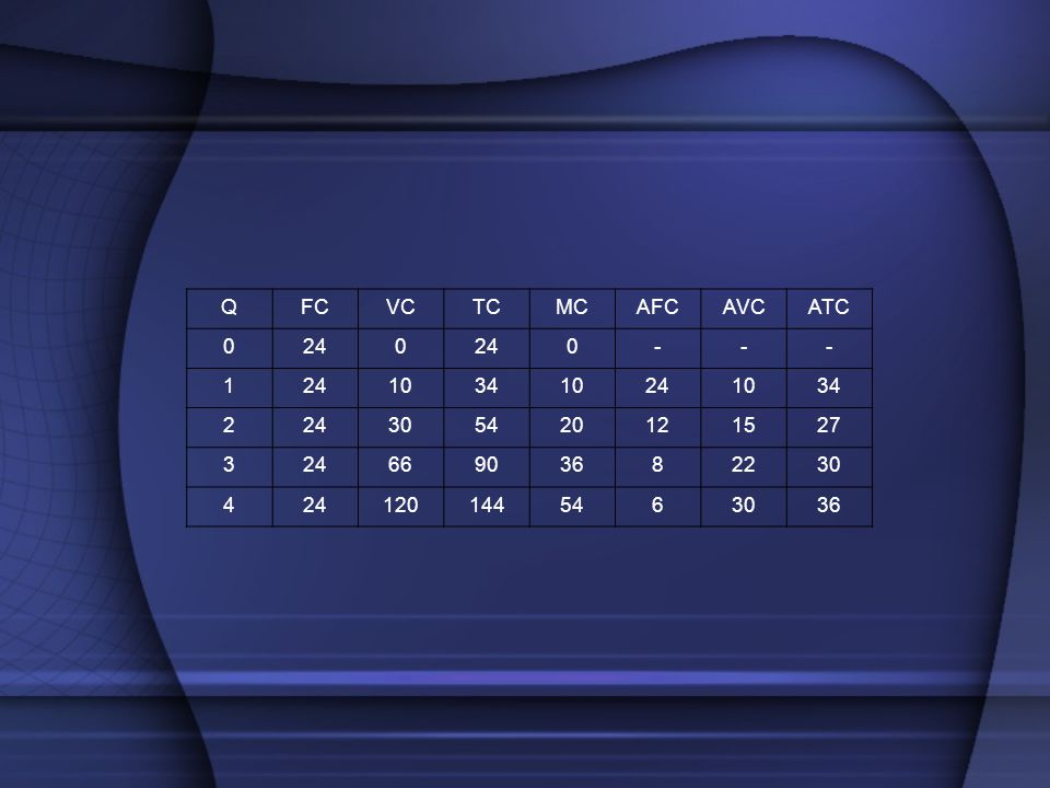 Q FC VC TC MC AFC AVC ATC 24 - 1 10 34 2 30 54 20 12 15 27 3 66 90 36 8 22 4 120 144 6