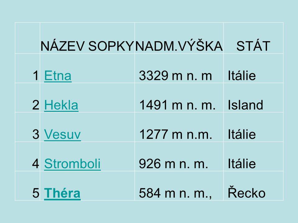 NÁZEV SOPKY. NADM.VÝŠKA. STÁT. 1. Etna. 3329 m n. m. Itálie. 2. Hekla. 1491 m n. m.