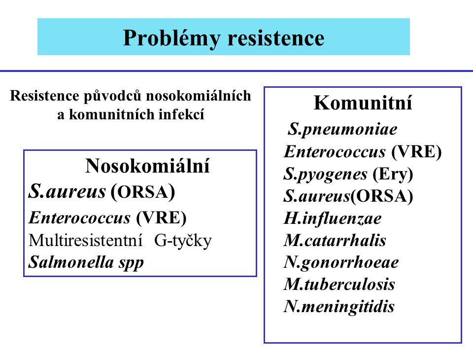Resistence původců nosokomiálních