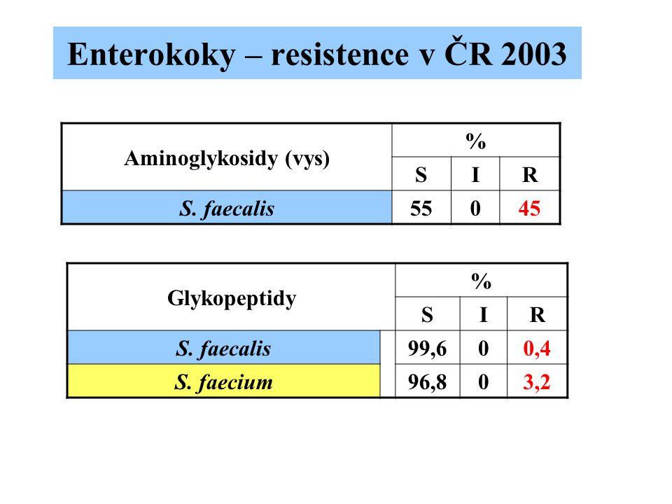 Enterokoky – resistence v ČR 2003