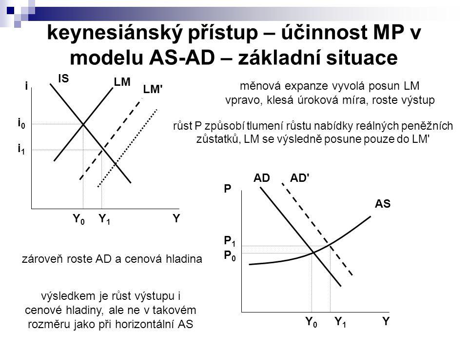 keynesiánský přístup – účinnost MP v modelu AS-AD – základní situace