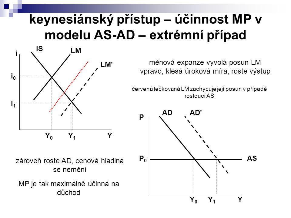 keynesiánský přístup – účinnost MP v modelu AS-AD – extrémní případ