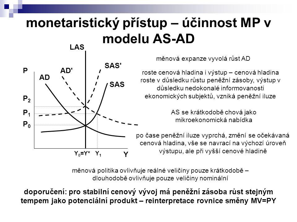 monetaristický přístup – účinnost MP v modelu AS-AD