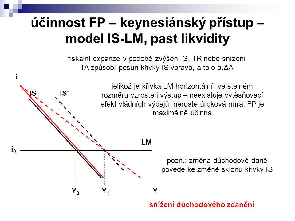 účinnost FP – keynesiánský přístup – model IS-LM, past likvidity