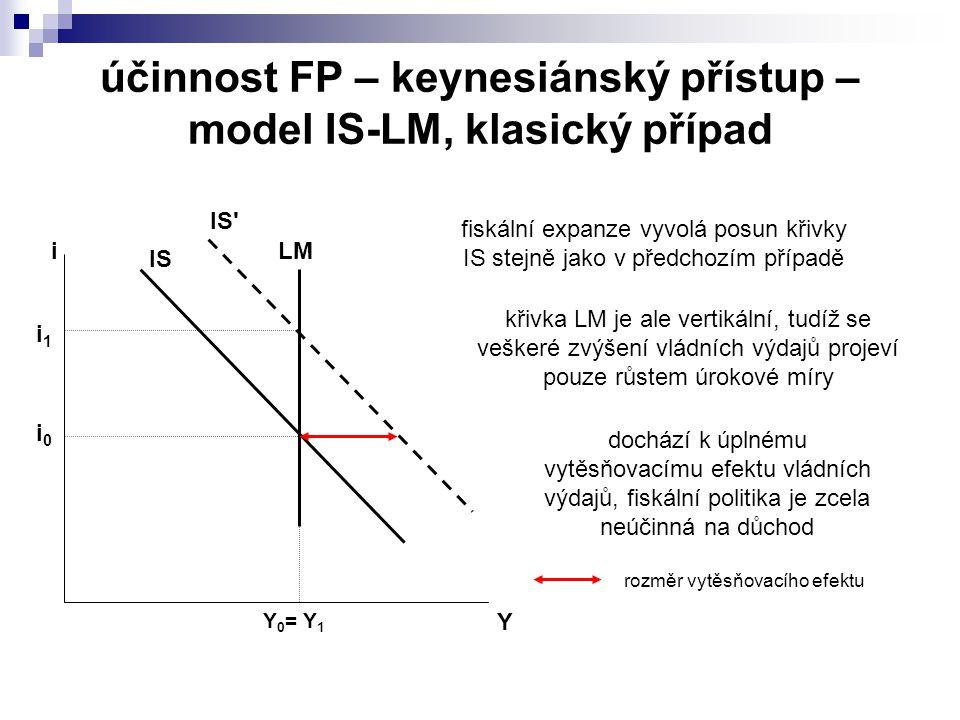 účinnost FP – keynesiánský přístup – model IS-LM, klasický případ