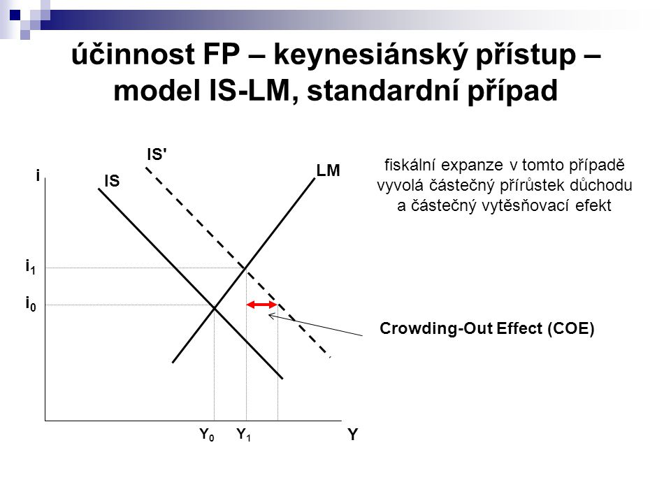 účinnost FP – keynesiánský přístup – model IS-LM, standardní případ