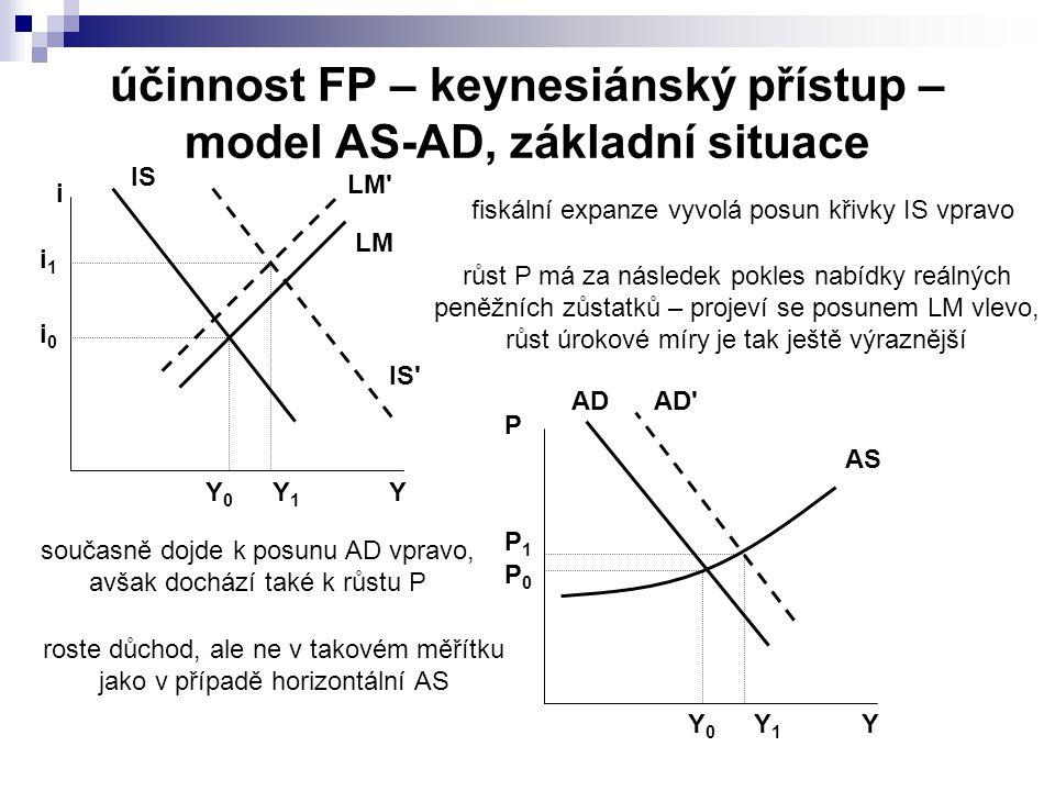 účinnost FP – keynesiánský přístup – model AS-AD, základní situace