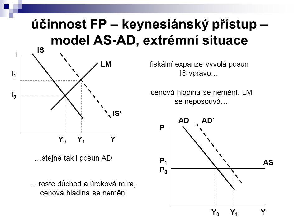 účinnost FP – keynesiánský přístup – model AS-AD, extrémní situace