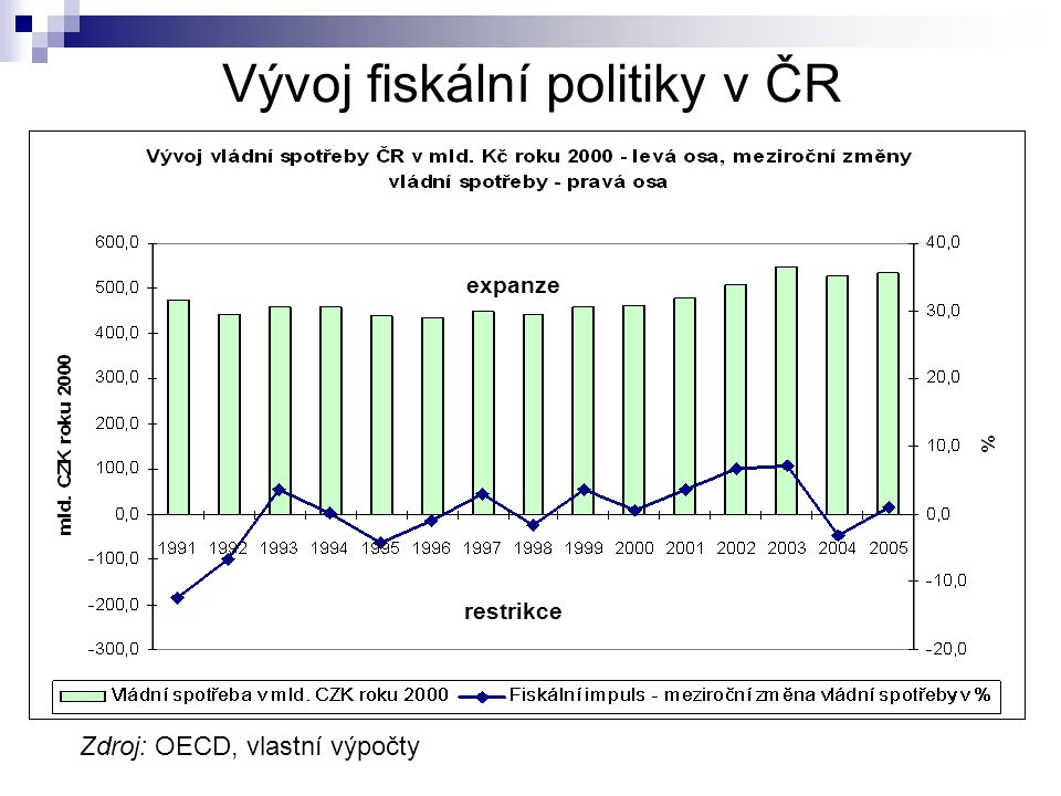 Vývoj fiskální politiky v ČR