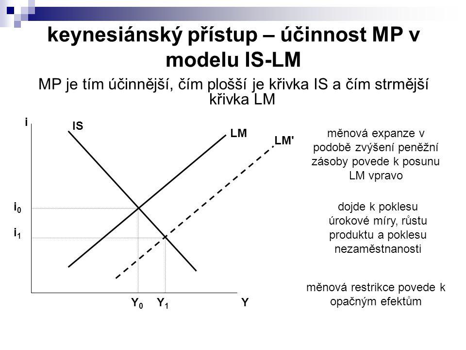 keynesiánský přístup – účinnost MP v modelu IS-LM