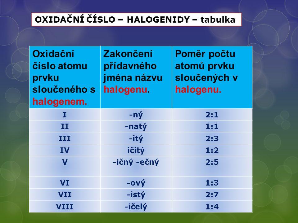 Oxidační číslo atomu prvku sloučeného s halogenem.
