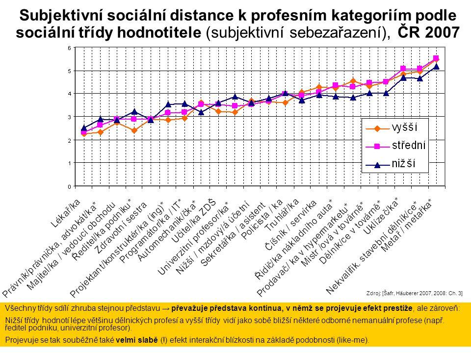 Subjektivní sociální distance k profesním kategoriím podle sociální třídy hodnotitele (subjektivní sebezařazení), ČR 2007