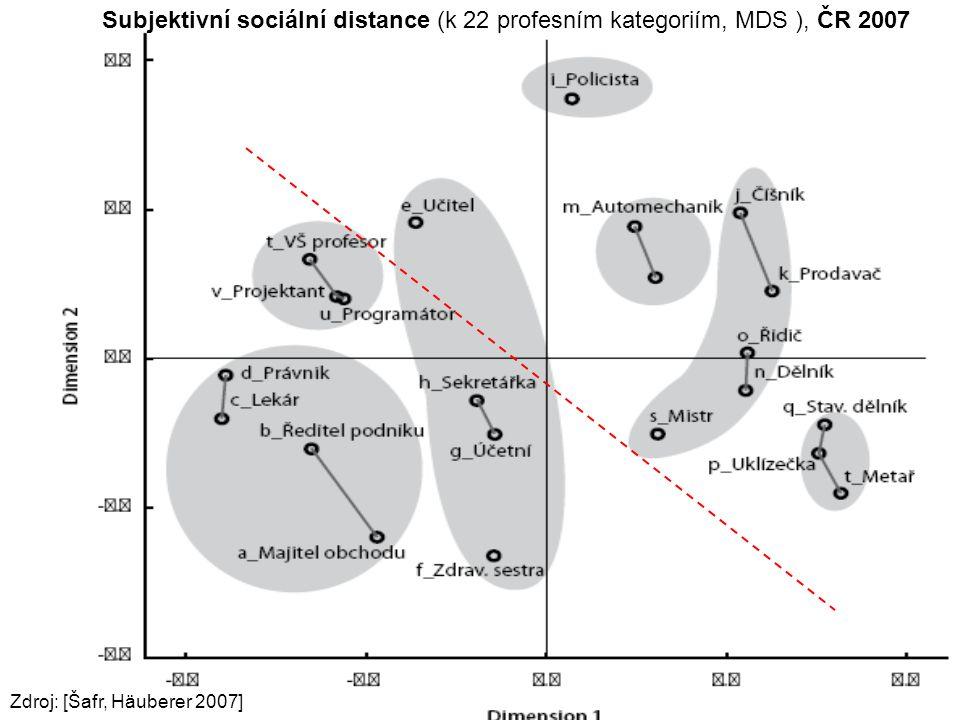 Subjektivní sociální distance (k 22 profesním kategoriím, MDS ), ČR 2007