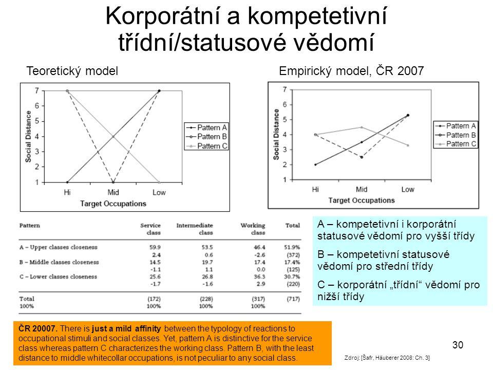 Korporátní a kompetetivní třídní/statusové vědomí