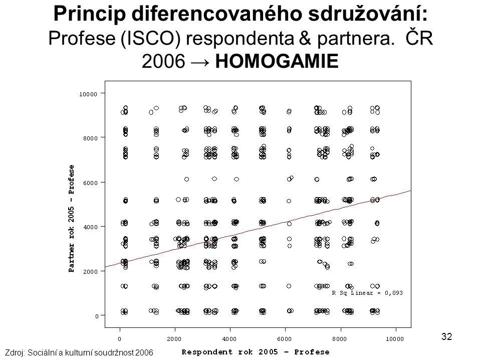 Princip diferencovaného sdružování: Profese (ISCO) respondenta & partnera. ČR 2006 → HOMOGAMIE