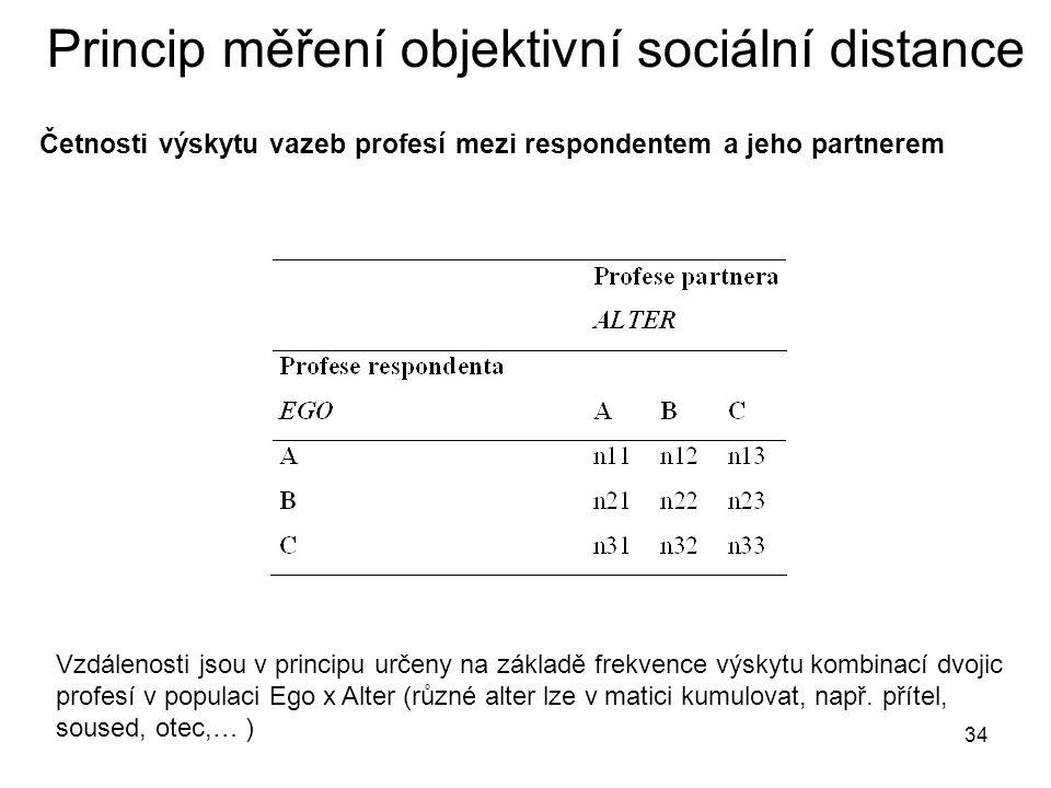 Princip měření objektivní sociální distance