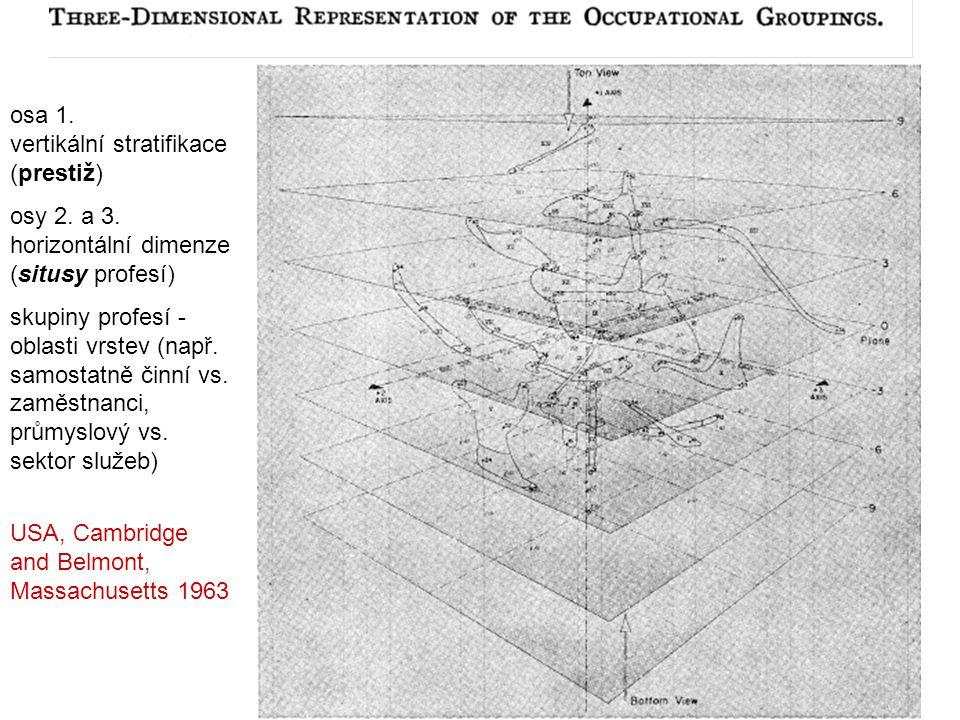 osa 1. vertikální stratifikace (prestiž)