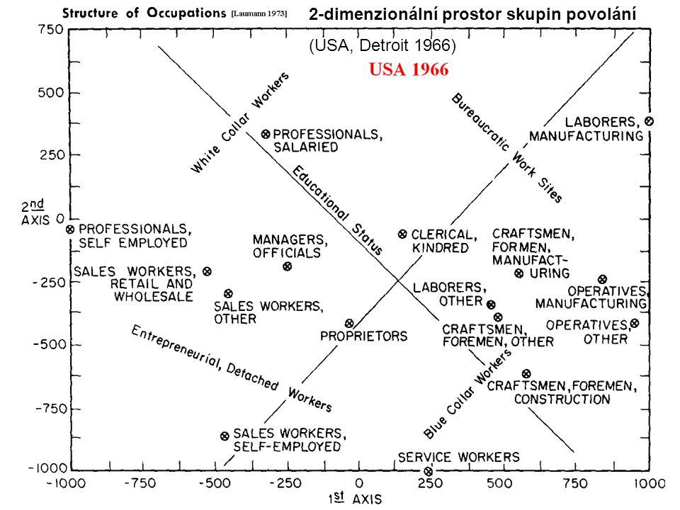 2-dimenzionální prostor skupin povolání