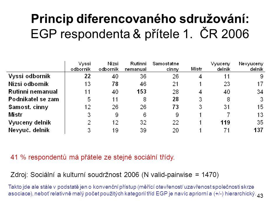 Princip diferencovaného sdružování: EGP respondenta & přítele 1