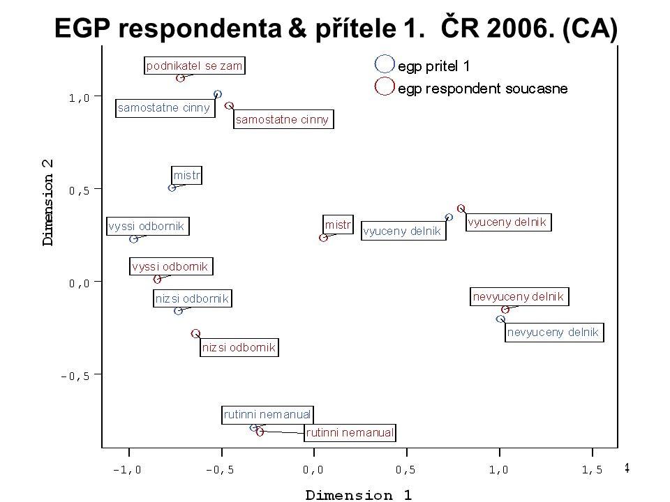 EGP respondenta & přítele 1. ČR 2006. (CA)