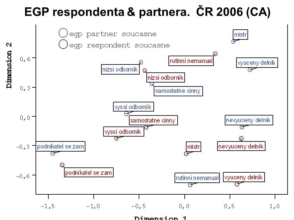 EGP respondenta & partnera. ČR 2006 (CA)