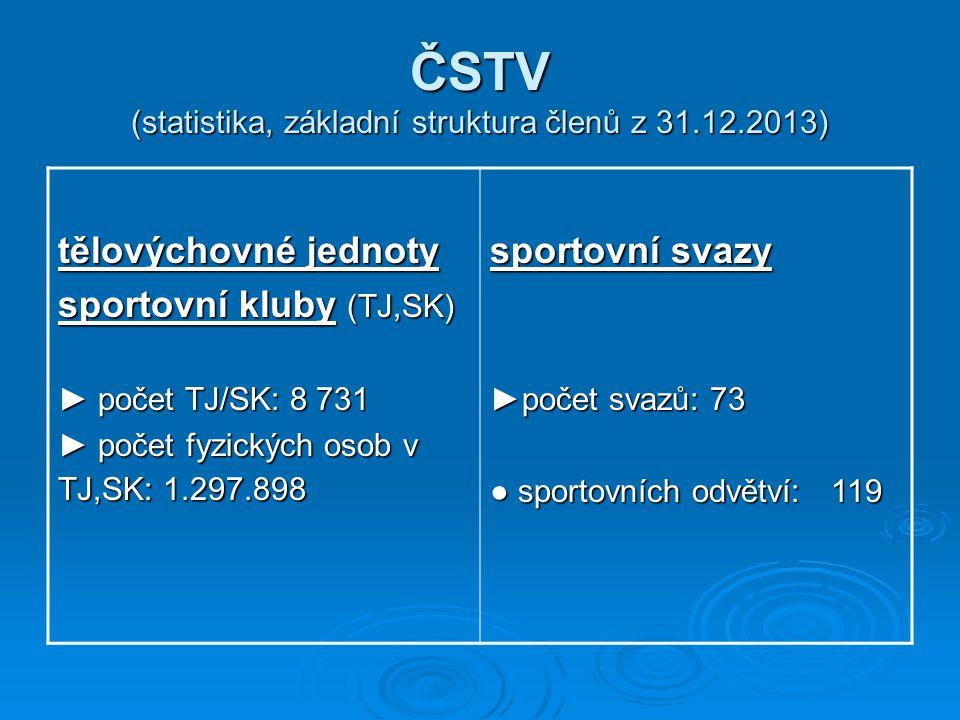 ČSTV (statistika, základní struktura členů z 31.12.2013)