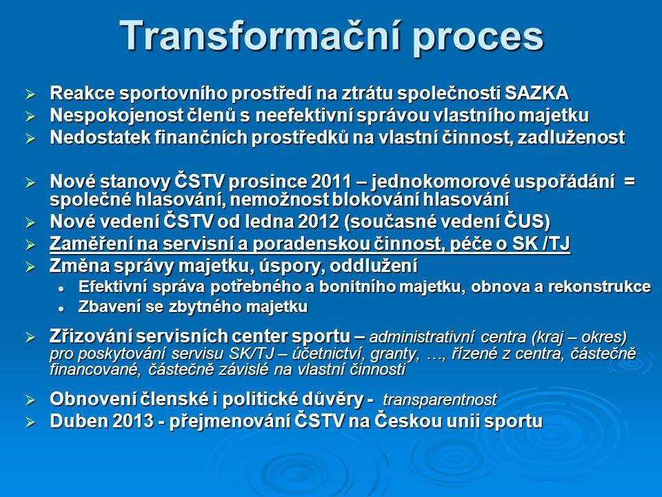 Transformační proces Reakce sportovního prostředí na ztrátu společnosti SAZKA. Nespokojenost členů s neefektivní správou vlastního majetku.