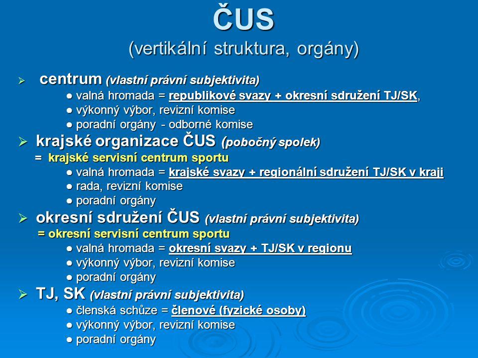 ČUS (vertikální struktura, orgány)